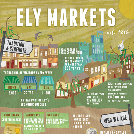 ely markets story of the market